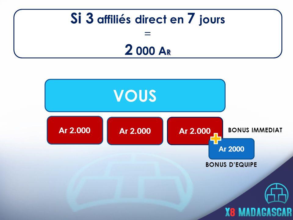 VOUS Ar 2.000 BONUS IMMEDIAT Ar 2000 BONUS DEQUIPE Si 3 affiliés direct en 7 jours = R 2 000 A R