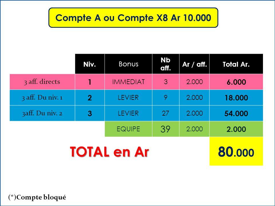 Niv. Bonus Nb aff. Ar / aff.Total Ar. 3 aff. directs 1 IMMEDIAT32.000 6.000 3 aff.