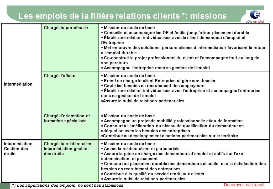 Document de travail Les emplois de la filière relations clients *: missions Intermédiation Chargé de portefeuille Mission du socle de base Conseille e