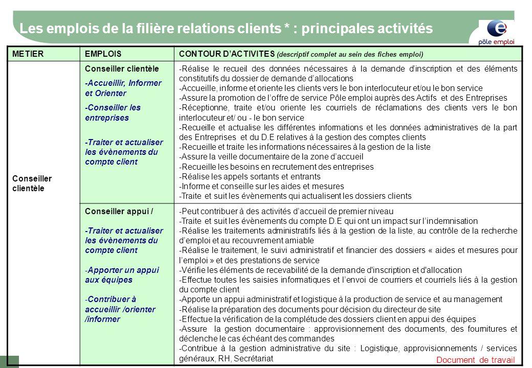Document de travail Les emplois de la filière relations clients * : principales activités METIEREMPLOISCONTOUR DACTIVITES (descriptif complet au sein
