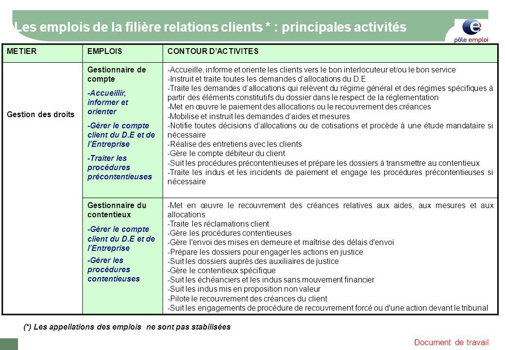 Document de travail Les emplois de la filière relations clients * : principales activités METIEREMPLOISCONTOUR DACTIVITES Gestion des droits Gestionna