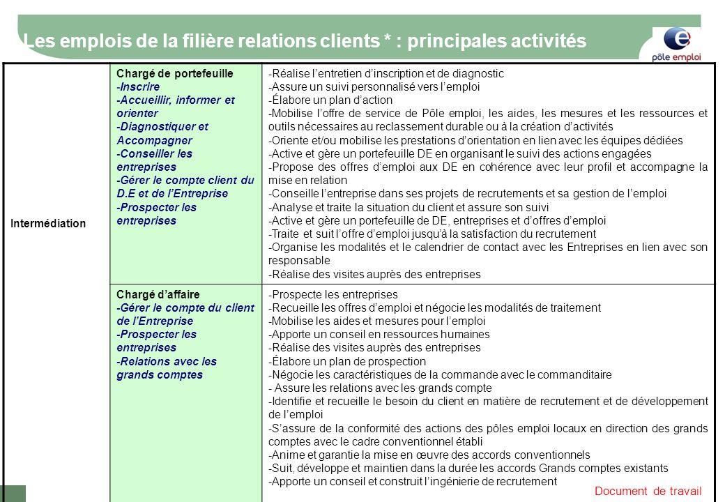 Document de travail Les emplois de la filière relations clients * : principales activités Intermédiation Chargé de portefeuille -Inscrire -Accueillir,
