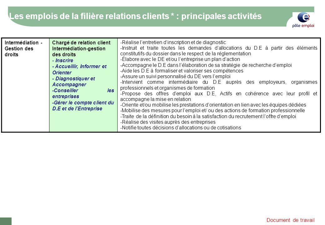 Document de travail Les emplois de la filière relations clients * : principales activités Intermédiation - Gestion des droits Chargé de relation clien