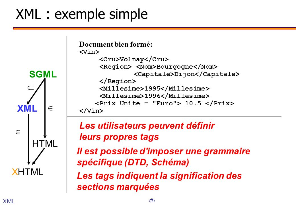 22 Les utilisateurs peuvent définir leurs propres tags Document bien formé: Volnay Bourgogne Dijon 1995 1996 10.5 Les tags indiquent la signification des sections marquées Il est possible d imposer une grammaire spécifique (DTD, Schéma) XML : exemple simple SGML XML HTML XHTML XML