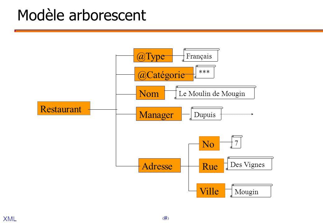 25 Modèle arborescent XML Restaurant @Type @Catégorie Nom Manager Adresse No Rue Ville *** Le Moulin de Mougin Dupuis 7 Des Vignes Mougin Français