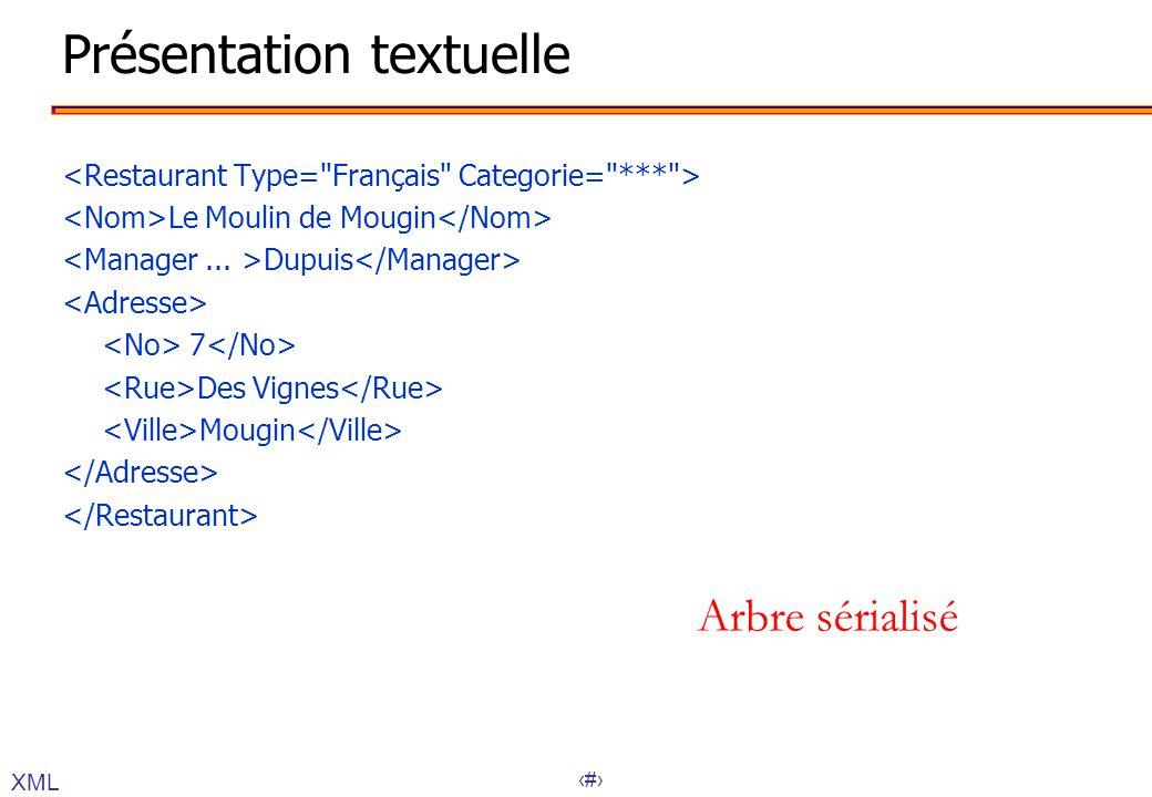 26 Présentation textuelle Le Moulin de Mougin Dupuis 7 Des Vignes Mougin XML Arbre sérialisé