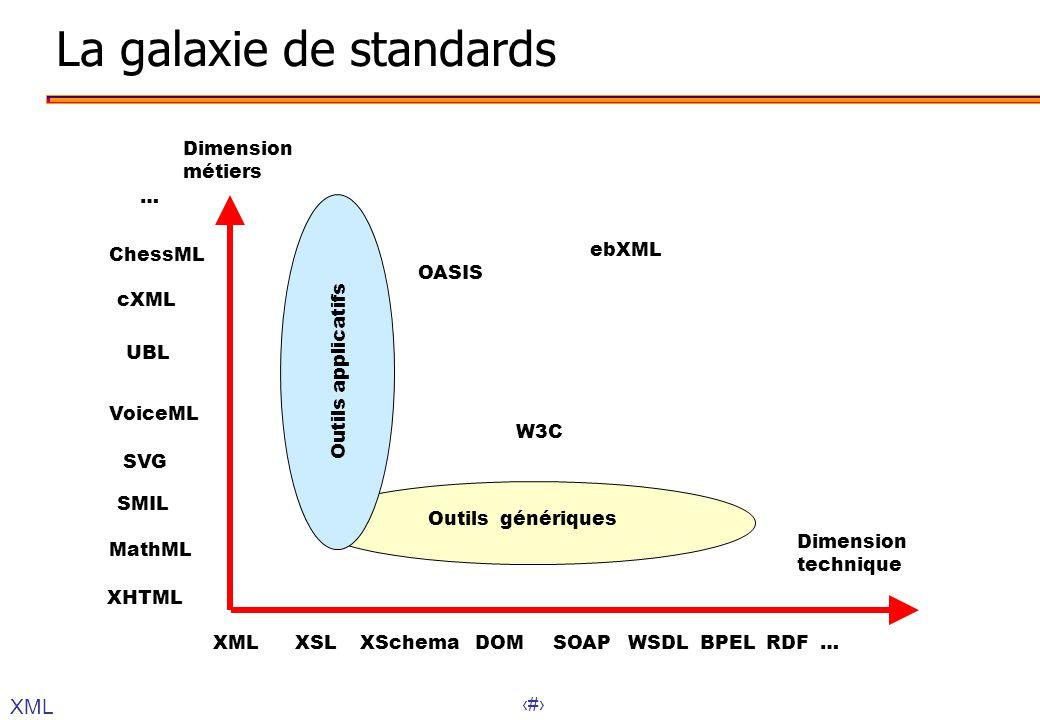 32 La galaxie de standards XML Dimension métiers Dimension technique XML XSL XSchema DOM SOAP WSDL BPEL RDF … Outils génériques Outils applicatifs XHT