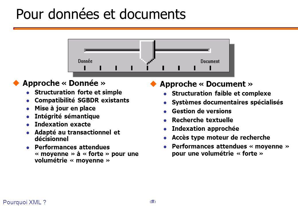 35 Pour données et documents uApproche « Donnée » l Structuration forte et simple l Compatibilité SGBDR existants l Mise à jour en place l Intégrité s