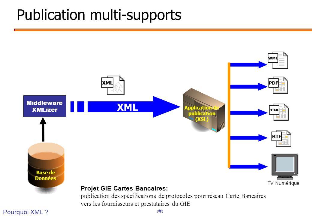 36 Publication multi-supports XML Base de Données Application de publication (XSL) TV Numérique Pourquoi XML ? Middleware XMLizer Projet GIE Cartes Ba