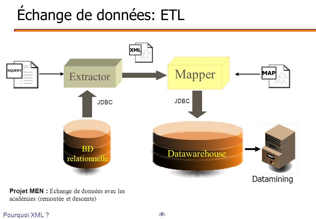 37 Échange de données: ETL Extractor JDBC Mapper BD relationnelle Datawarehouse Datamining Pourquoi XML ? Projet MEN : Echange de données avec les aca