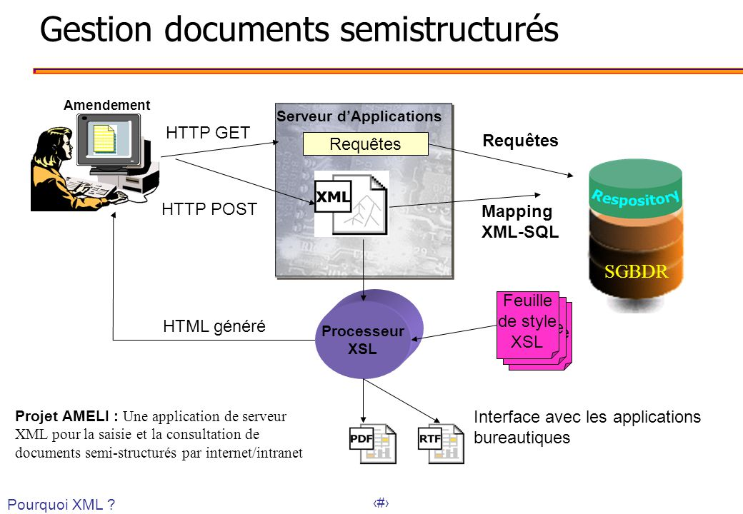 38 Gestion documents semistructurés Feuille de style XSL Feuille de style XSL Requêtes HTTP GET HTTP POST Requêtes Mapping XML-SQL Processeur XSL Feuille de style XSL HTML généré Serveur dApplications Projet AMELI : Une application de serveur XML pour la saisie et la consultation de documents semi-structurés par internet/intranet Interface avec les applications bureautiques Amendement SGBDR Pourquoi XML ?