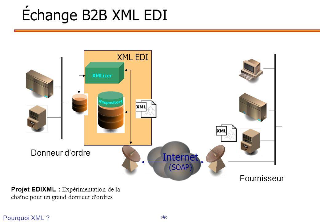 39 XML EDI Échange B2B XML EDI XMLizer Internet (SOAP) Donneur dordre Fournisseur Pourquoi XML ? Projet EDIXML : Expérimentation de la chaîne pour un