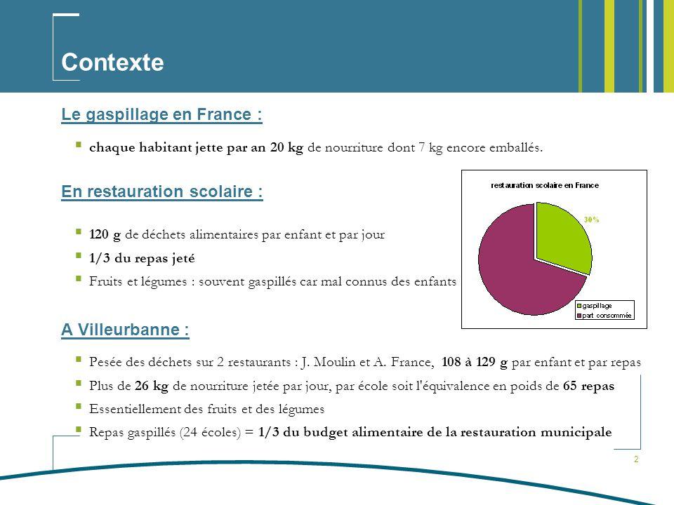 2 Contexte Le gaspillage en France : chaque habitant jette par an 20 kg de nourriture dont 7 kg encore emballés.