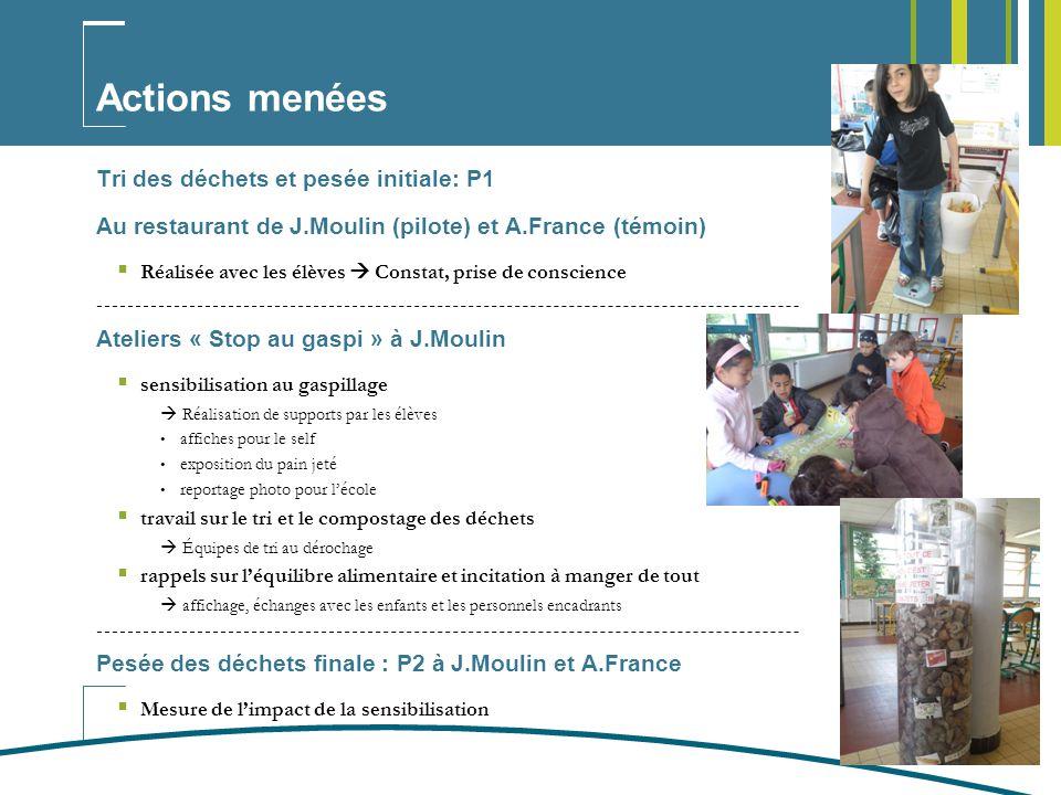 4 Résultats après une action de 3 semaines au restaurant de J.Moulin des déchets non compostables (viande, poisson, plats complets…) des compostables (plus faible) gaspillage du pain