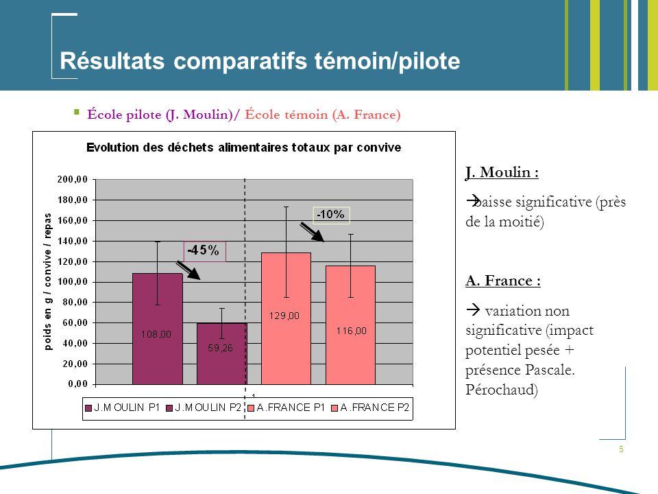 5 Résultats comparatifs témoin/pilote École pilote (J.
