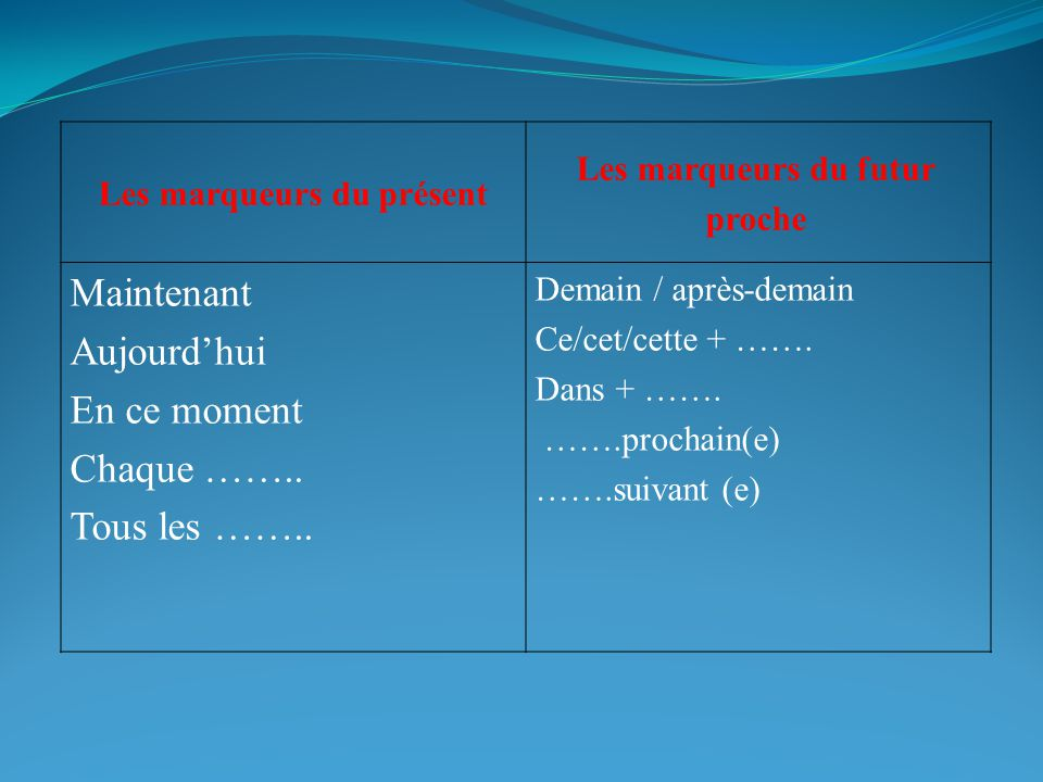 Comment faire une question :- 1-Trouver le mot interrogatif convenable.