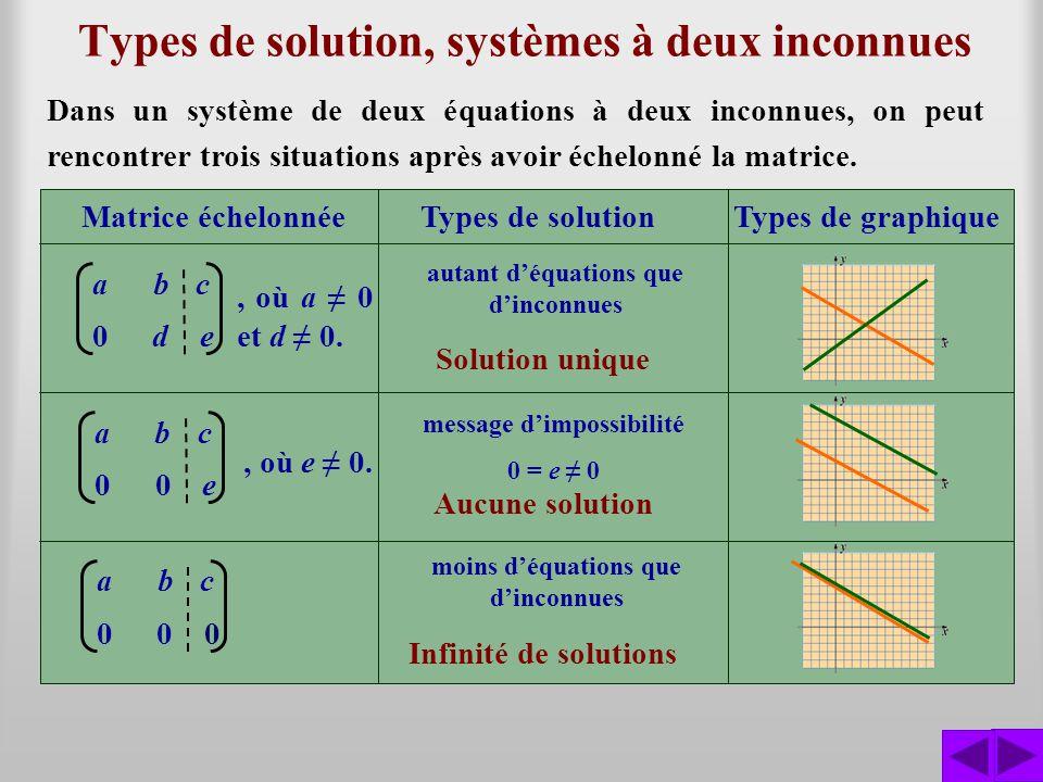Types de solution, systèmes à deux inconnues Dans un système de deux équations à deux inconnues, on peut rencontrer trois situations après avoir échel