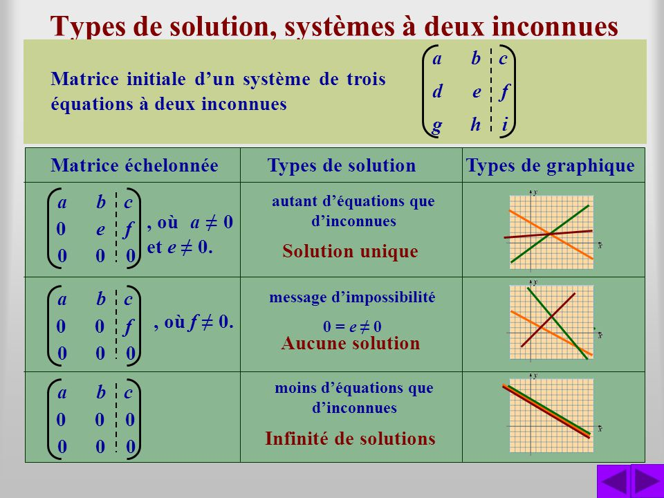 Types de solution, systèmes à deux inconnues Un système déquations non homogène peut, initialement, avoir plus déquations que dinconnues. Ce nest quap