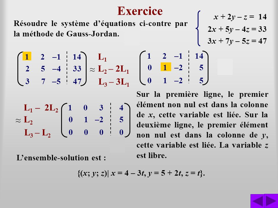 Exercice Résoudre le système déquations ci-contre par la méthode de Gauss-Jordan. x + 2y – z = 14 2x + 5y – 4z = 33 3x + 7y – 5z = 47 L1L1 L 2 – 2L 1