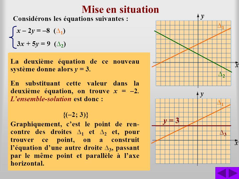 Représentation par des matrices Considérons à nouveau le système déquations linéaires : x – 2y = –8 ( 1 ) 3x + 5y = 9 ( 2 ) Grâce au produit de matrices, on peut représenter le système déquations linéaires par une équation matricielle : 1 3 –2 5 –8 9 x y = Dans cette équation matricielle, on a : 1313 –2 5 la matrice des coefficients, également appelée matrice associée au système déquation, la matrice des inconnues, et la matrice des constantes.