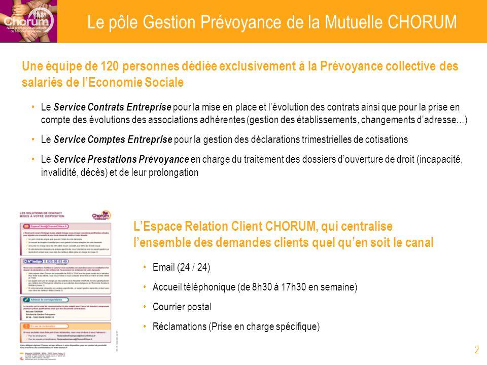 2 LEspace Relation Client CHORUM, qui centralise lensemble des demandes clients quel quen soit le canal Email (24 / 24) Accueil téléphonique (de 8h30