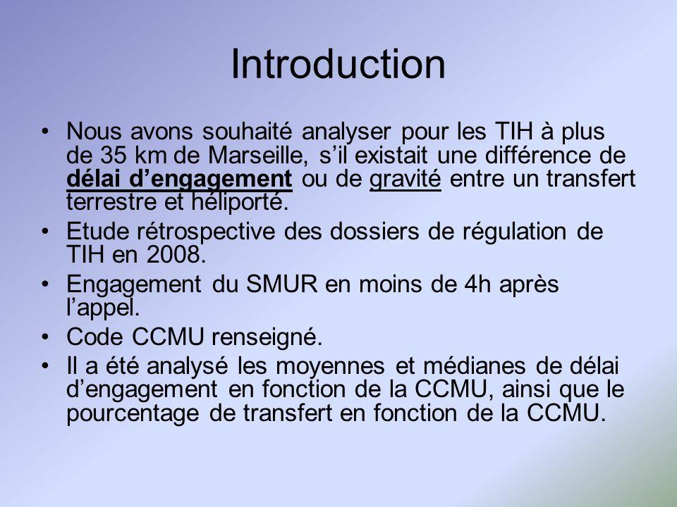 Introduction Nous avons souhaité analyser pour les TIH à plus de 35 km de Marseille, sil existait une différence de délai dengagement ou de gravité entre un transfert terrestre et héliporté.