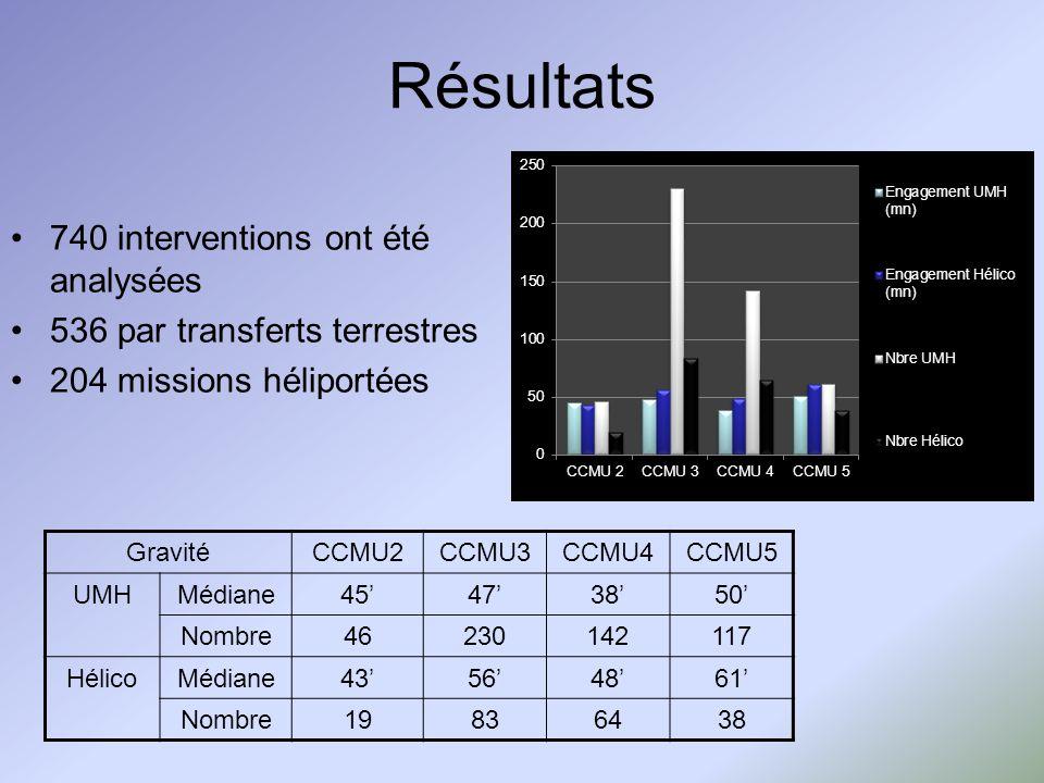 Résultats 740 interventions ont été analysées 536 par transferts terrestres 204 missions héliportées GravitéCCMU2CCMU3CCMU4CCMU5 UMHMédiane45473850 Nombre46230142117 HélicoMédiane43564861 Nombre19836438