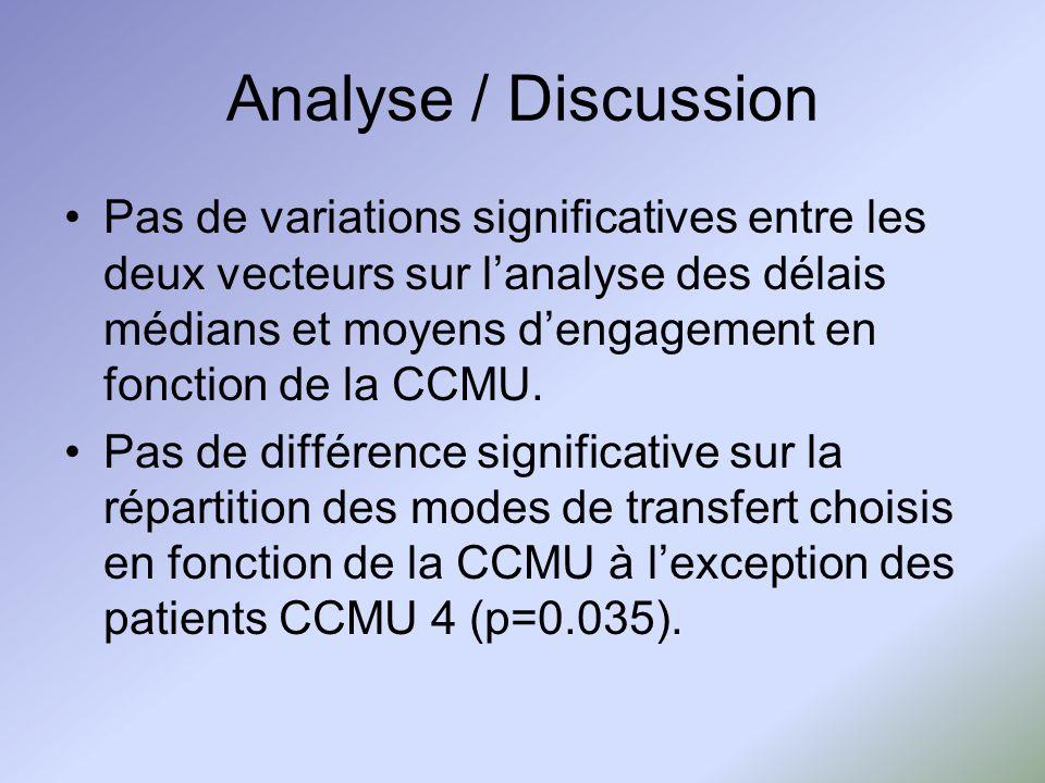 Analyse / Discussion Pas de variations significatives entre les deux vecteurs sur lanalyse des délais médians et moyens dengagement en fonction de la CCMU.