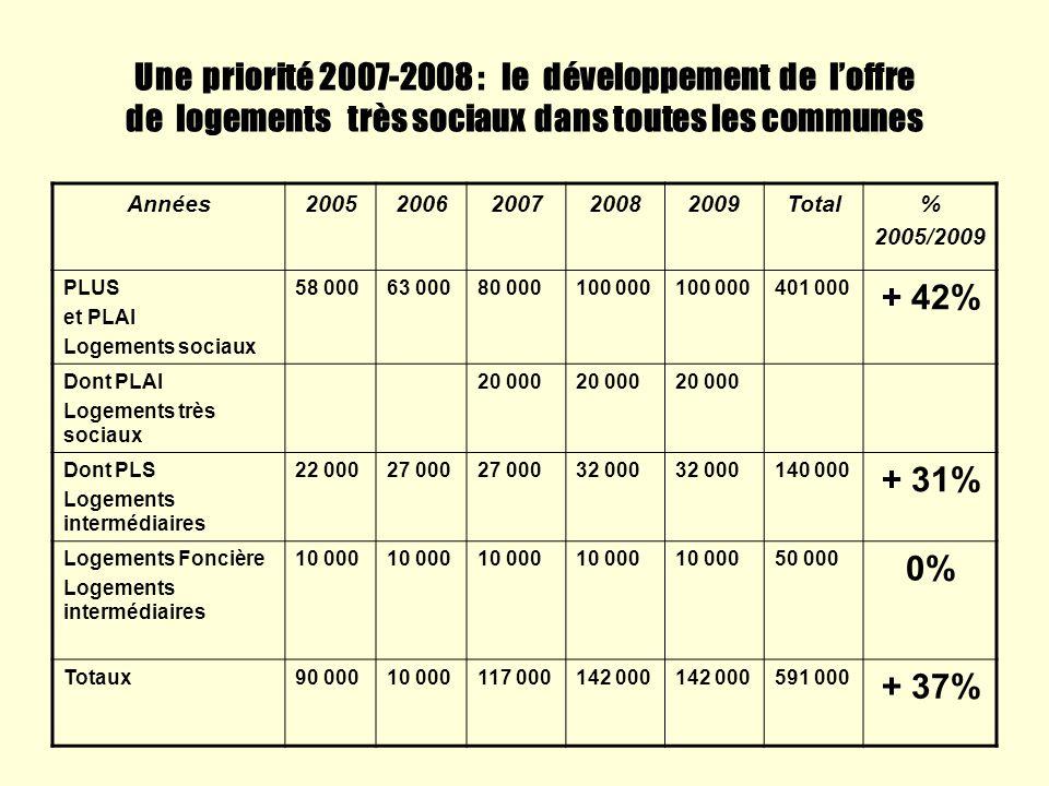Une priorité 2007-2008 : le développement de loffre de logements très sociaux dans toutes les communes Années20052006200720082009Total% 2005/2009 PLUS