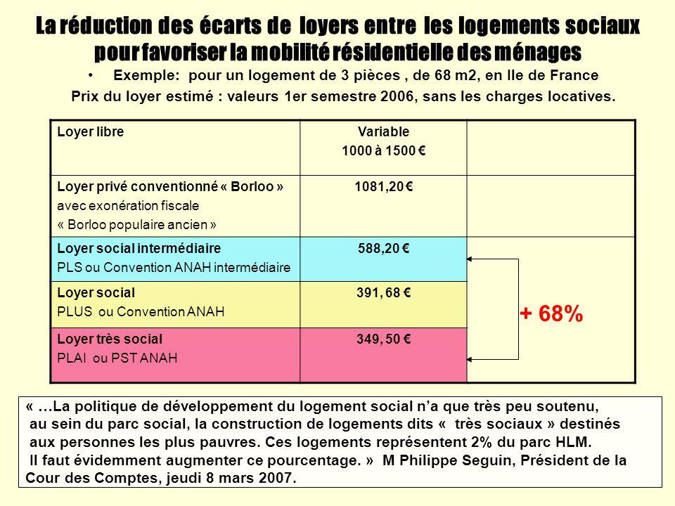 La réduction des écarts de loyers entre les logements sociaux pour favoriser la mobilité résidentielle des ménages Exemple: pour un logement de 3 pièc