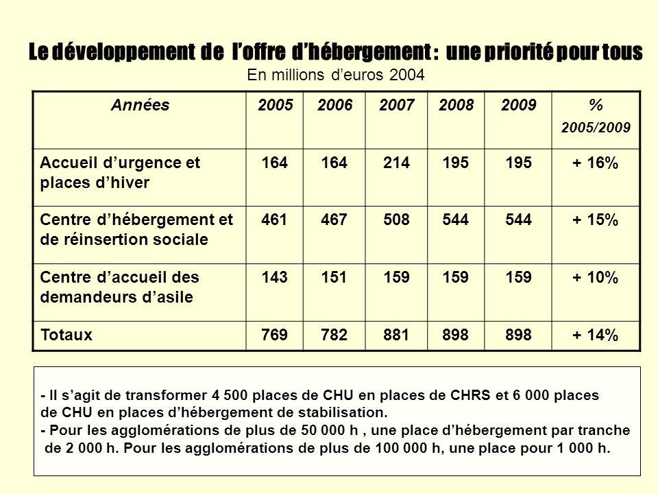 Le développement de loffre dhébergement : une priorité pour tous En millions deuros 2004 Années20052006200720082009% 2005/2009 Accueil durgence et pla