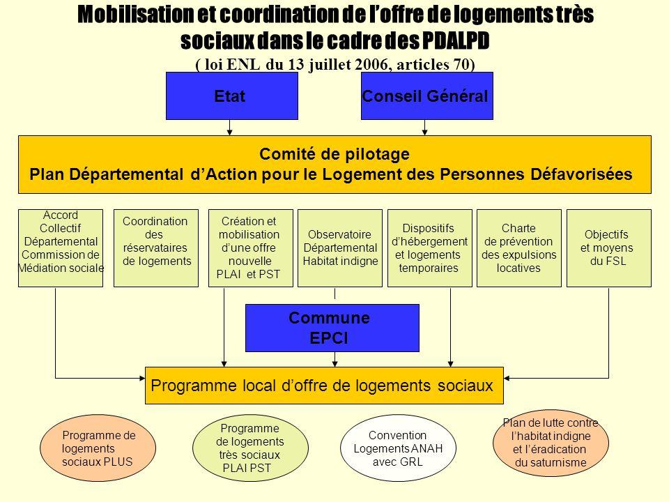 Mobilisation et coordination de loffre de logements très sociaux dans le cadre des PDALPD ( loi ENL du 13 juillet 2006, articles 70) EtatConseil Génér