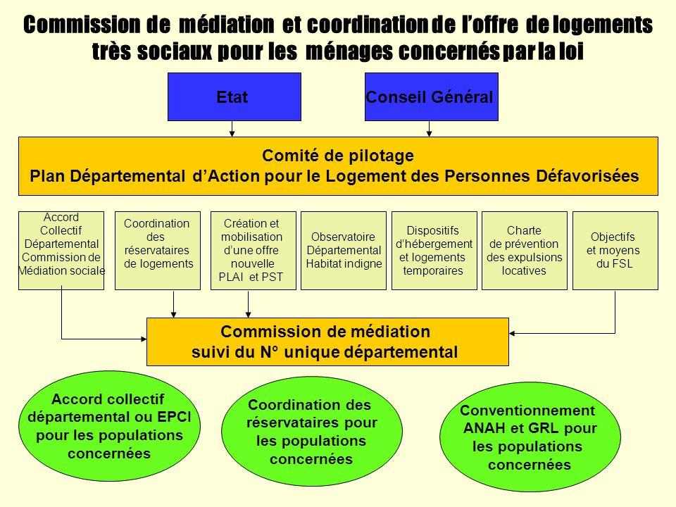 Commission de médiation et coordination de loffre de logements très sociaux pour les ménages concernés par la loi EtatConseil Général Comité de pilota