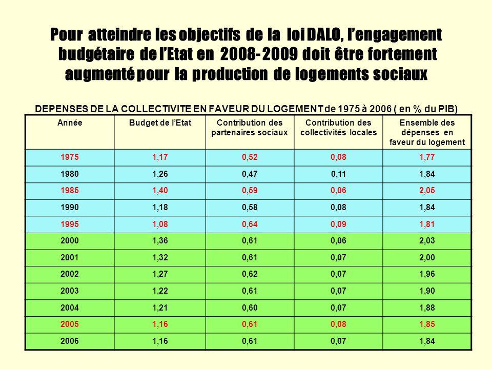 Pour atteindre les objectifs de la loi DALO, lengagement budgétaire de lEtat en 2008- 2009 doit être fortement augmenté pour la production de logement