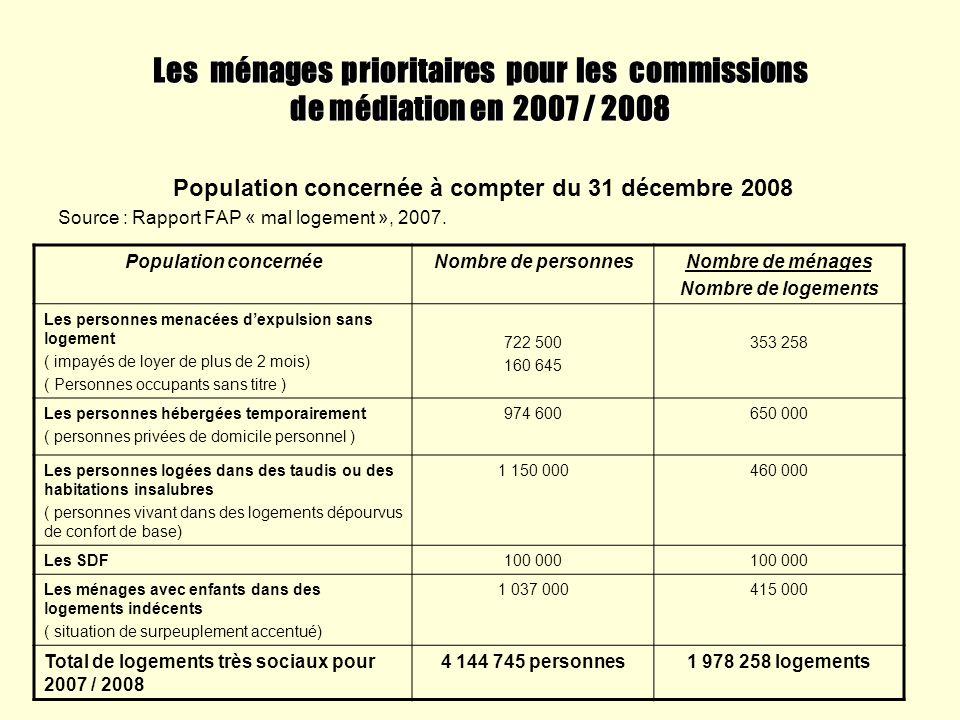 Les ménages prioritaires pour les commissions de médiation en 2007 / 2008 Population concernée à compter du 31 décembre 2008 Source : Rapport FAP « ma