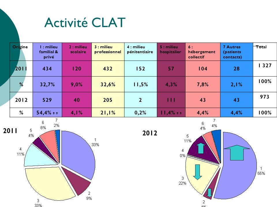Activité CLAT Origine1 : milieu familial & privé 2 : milieu scolaire 3 : milieu professionnel 4 : milieu pénitentiaire 5 : milieu hospitalier 6 : hébe