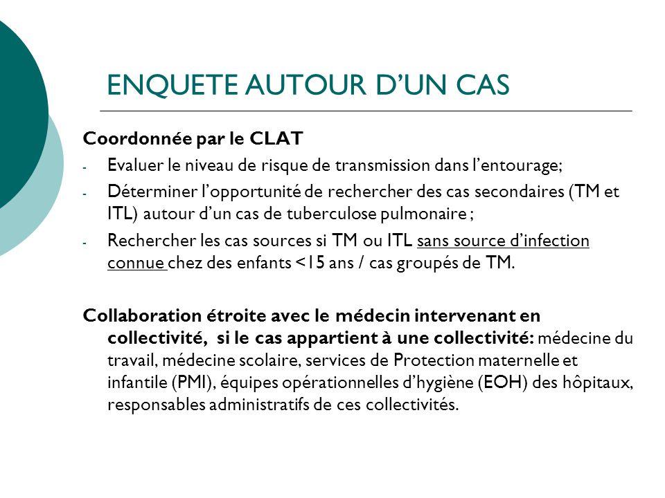 ENQUETE AUTOUR DUN CAS Coordonnée par le CLAT - Evaluer le niveau de risque de transmission dans lentourage; - Déterminer lopportunité de rechercher d