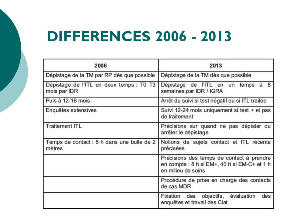 DIFFERENCES 2006 - 2013