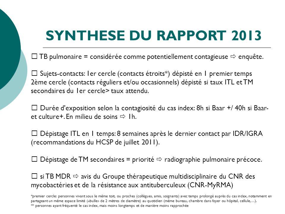 SYNTHESE DU RAPPORT 2013 TB pulmonaire = considérée comme potentiellement contagieuse enquête. Sujets-contacts: 1er cercle (contacts étroits*) dépisté