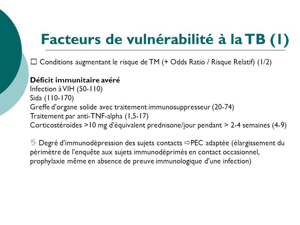 Conditions augmentant le risque de TM (+ Odds Ratio / Risque Relatif) (1/2) Déficit immunitaire avéré Infection à VIH (50-110) Sida (110-170) Greffe d