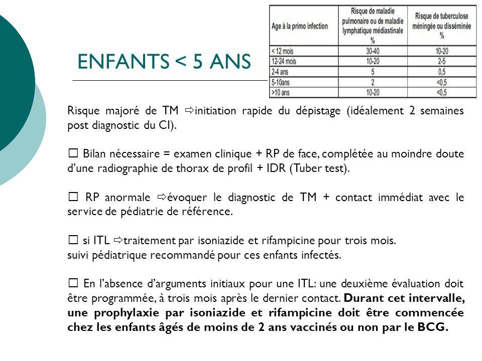 ENFANTS < 5 ANS Risque majoré de TM initiation rapide du dépistage (idéalement 2 semaines post diagnostic du CI). Bilan nécessaire = examen clinique +