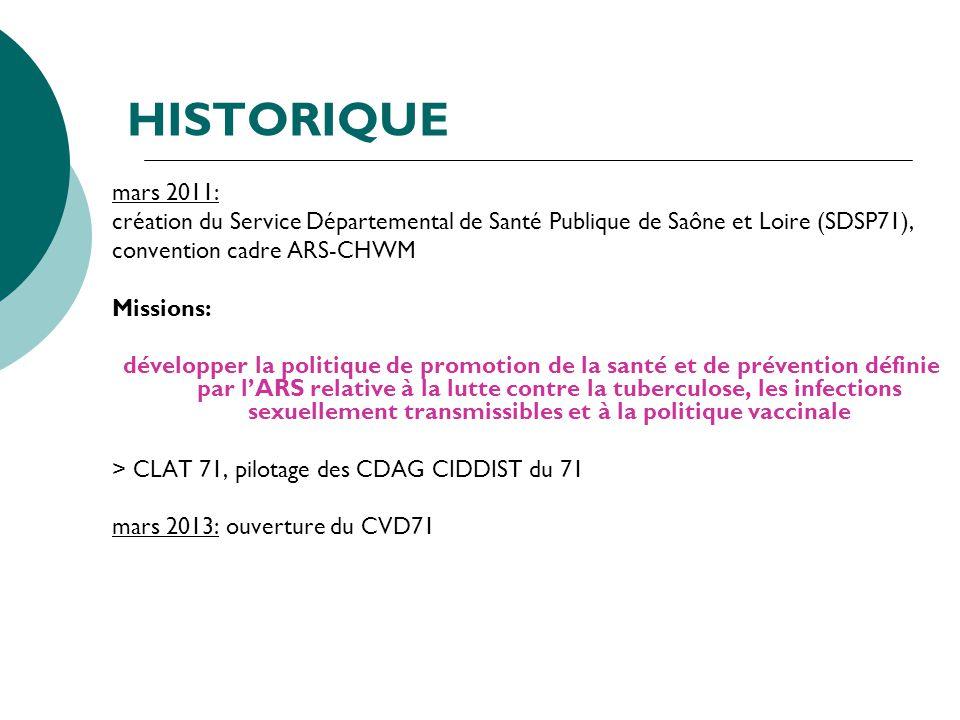 HISTORIQUE mars 2011: création du Service Départemental de Santé Publique de Saône et Loire (SDSP71), convention cadre ARS-CHWM Missions: développer l