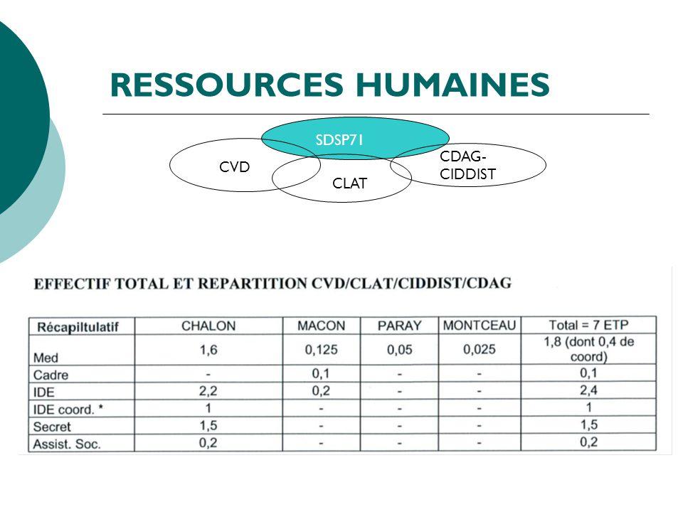 RESSOURCES HUMAINES SDSP71 CVD CLAT CDAG- CIDDIST