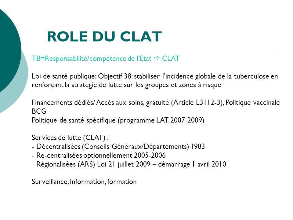 ROLE DU CLAT TB=Responsabilité/compétence de lEtat CLAT Loi de santé publique: Objectif 38: stabiliser lincidence globale de la tuberculose en renforç