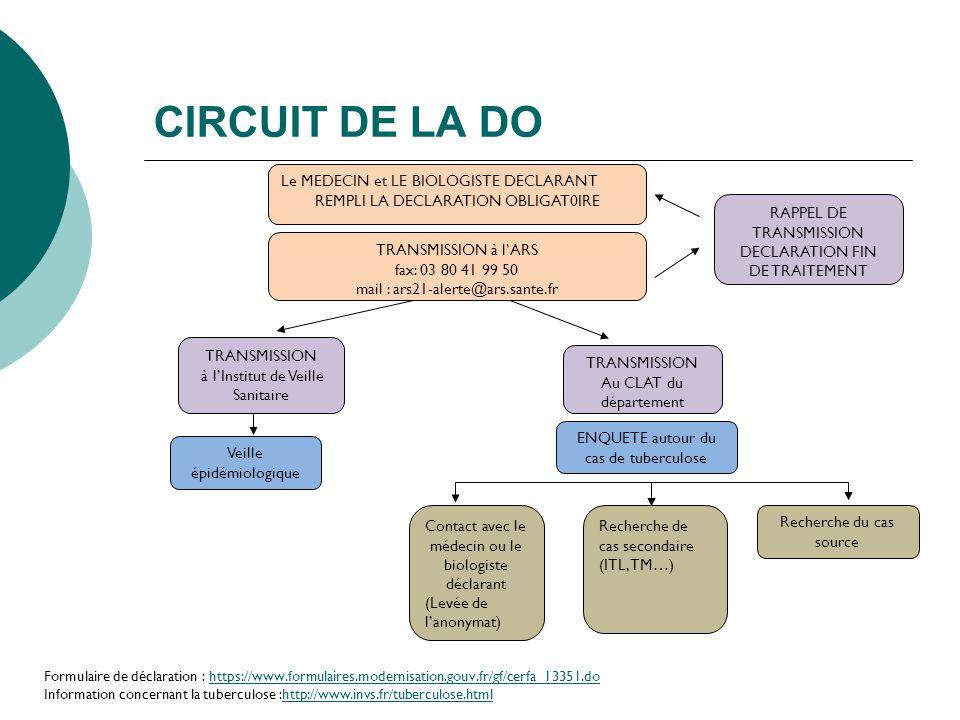 CIRCUIT DE LA DO Le MEDECIN et LE BIOLOGISTE DECLARANT REMPLI LA DECLARATION OBLIGAT0IRE TRANSMISSION à lARS fax: 03 80 41 99 50 mail : ars21-alerte@a