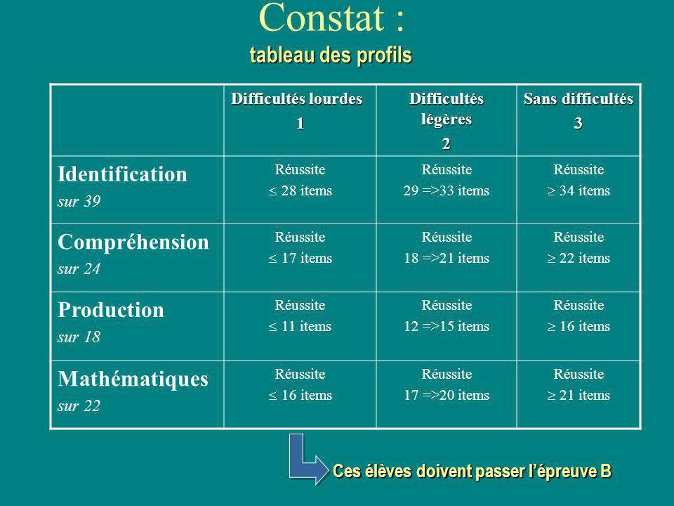tableau des profils Constat : tableau des profils Difficultés lourdes 1 Difficultés légères 2 Sans difficultés 3 Identification sur 39 Réussite 28 ite