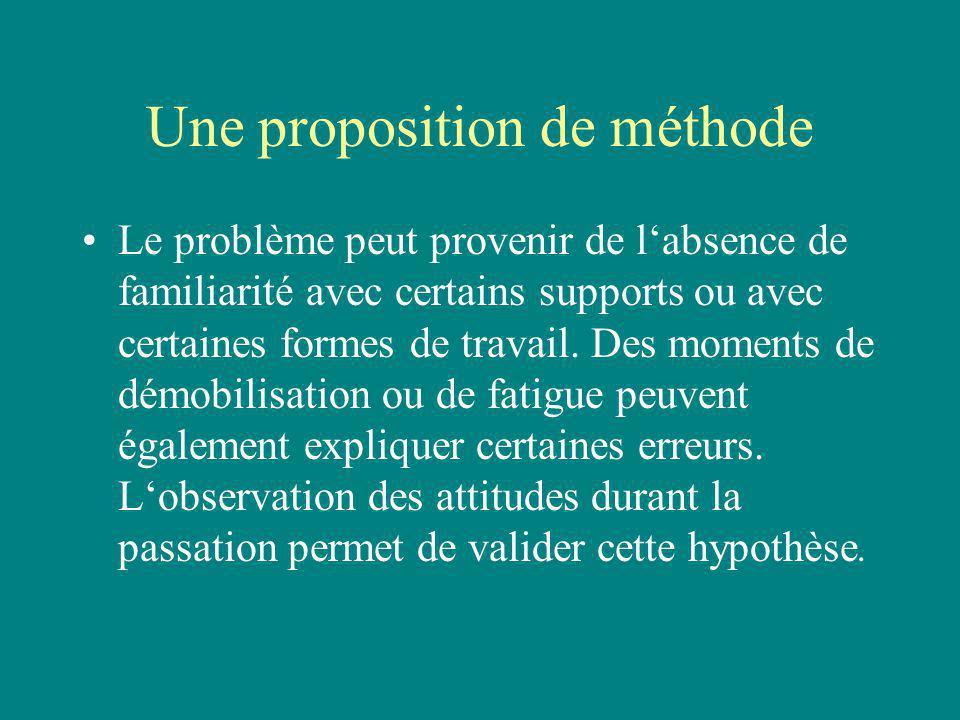 Une proposition de méthode Le problème peut provenir de labsence de familiarité avec certains supports ou avec certaines formes de travail. Des moment