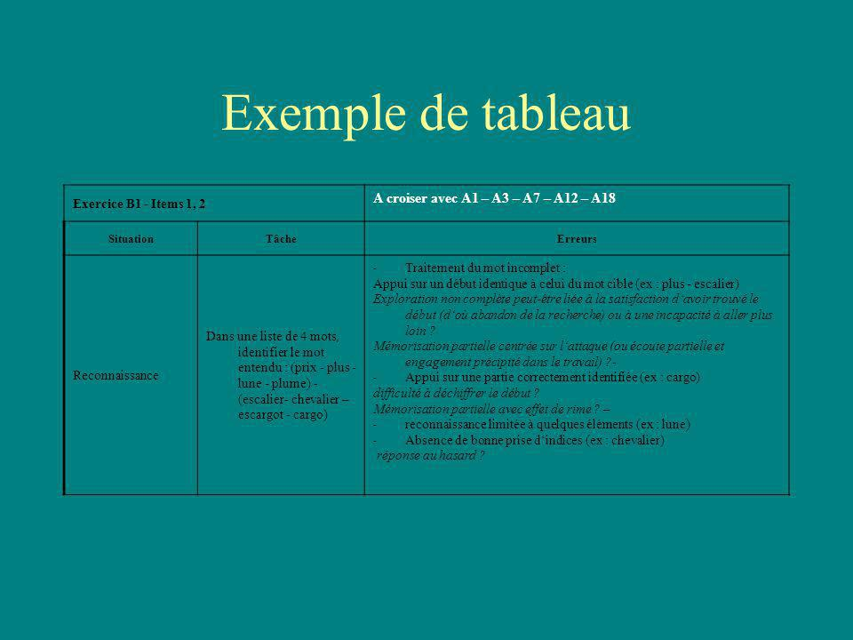 Exemple de tableau Exercice B1 - Items 1, 2 A croiser avec A1 – A3 – A7 – A12 – A18 SituationTâcheErreurs Reconnaissance Dans une liste de 4 mots, ide