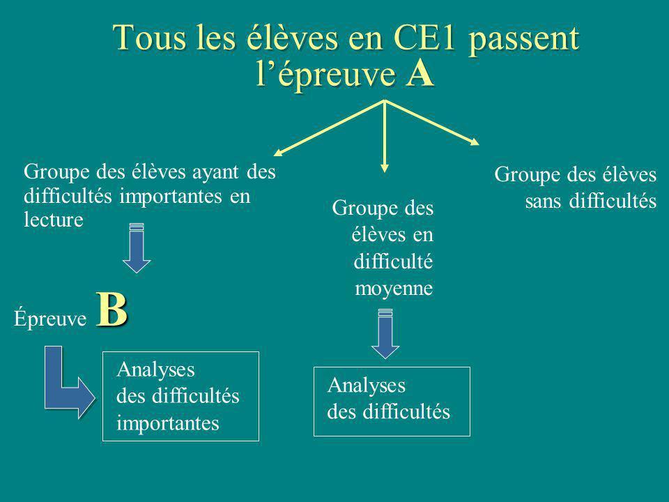 Tous les élèves en CE1 passent lépreuve A Groupe des élèves ayant des difficultés importantes en lecture Groupe des élèves sans difficultés B Épreuve
