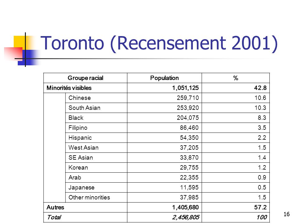 16 Toronto (Recensement 2001) Groupe racialPopulation% Minorités visibles1,051,12542.8 Chinese259,71010.6 South Asian253,92010.3 Black204,0758.3 Filipino86,4603.5 Hispanic54,3502.2 West Asian37,2051.5 SE Asian33,8701.4 Korean29,7551.2 Arab22,3550.9 Japanese11,5950.5 Other minorities37,9851.5 Autres1,405,68057.2 Total2,456,805100